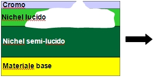 cromatura, sistema doppio-nichel