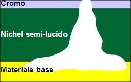 cromatura, sistema mono-nichel