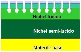 cromatura, sistema tri-nichel